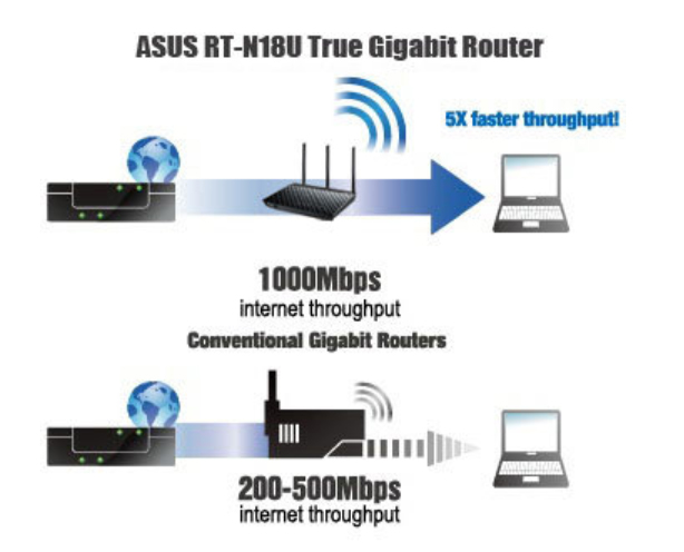 asus-rt-n18u-memiliki-port-ethernet-gigabit